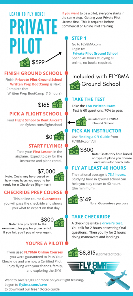 Timeline and Cost of Private Pilot License