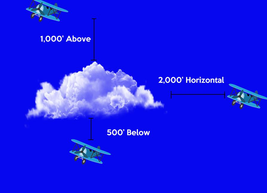 Cloud clearance requirements