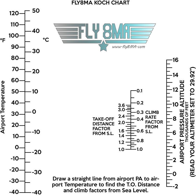 koch chart density altitude