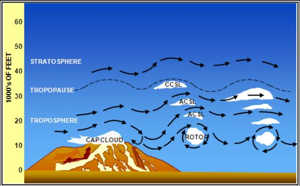 mountain wave turbulence diagram